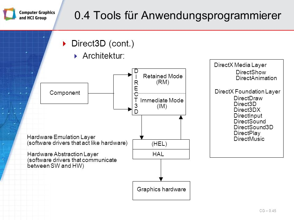0.4 Tools für Anwendungsprogrammierer
