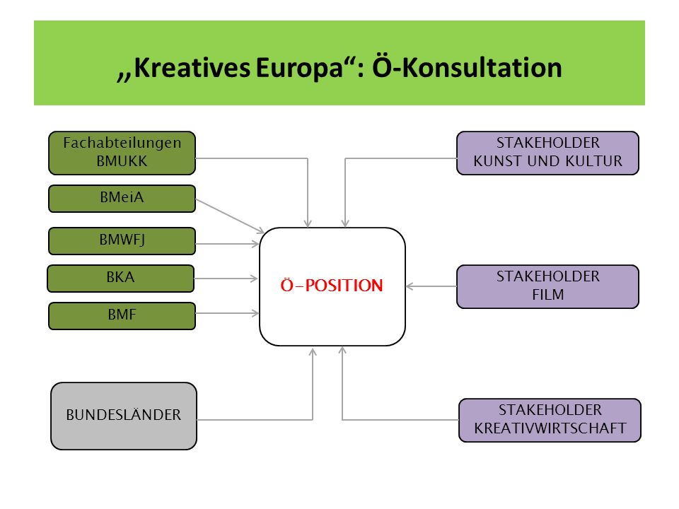 """Kreatives Europa : Ö-Konsultation"