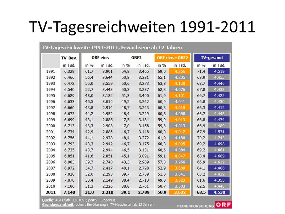 TV-Tagesreichweiten 1991-2011