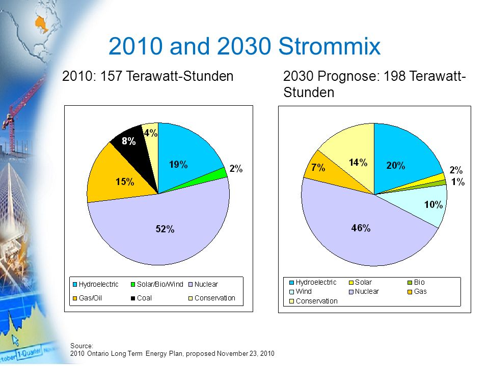 2010 and 2030 Strommix 2010: 157 Terawatt-Stunden