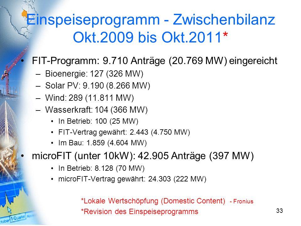 Einspeiseprogramm - Zwischenbilanz Okt.2009 bis Okt.2011*