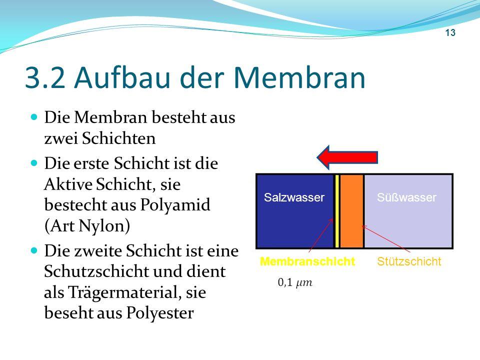3.2 Aufbau der Membran Die Membran besteht aus zwei Schichten