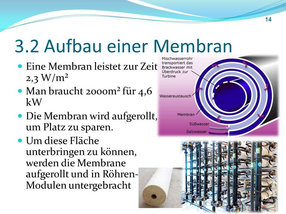 3.2 Aufbau einer Membran Eine Membran leistet zur Zeit 2,3 W/m²