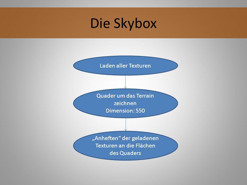 Die Skybox Laden aller Texturen Quader um das Terrain zeichnen