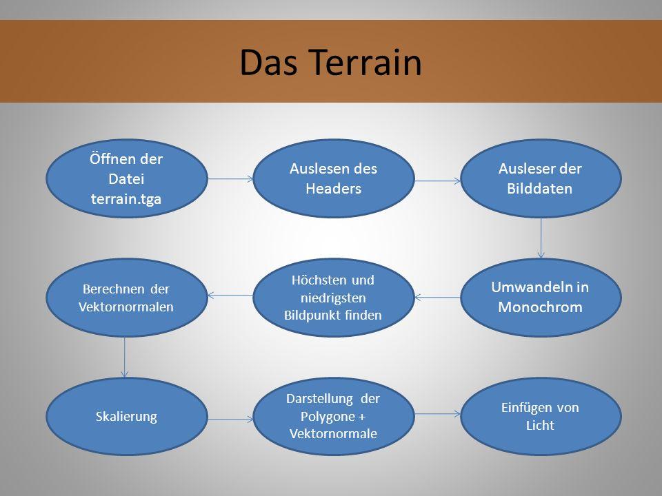 Das Terrain Öffnen der Datei terrain.tga Auslesen des Headers