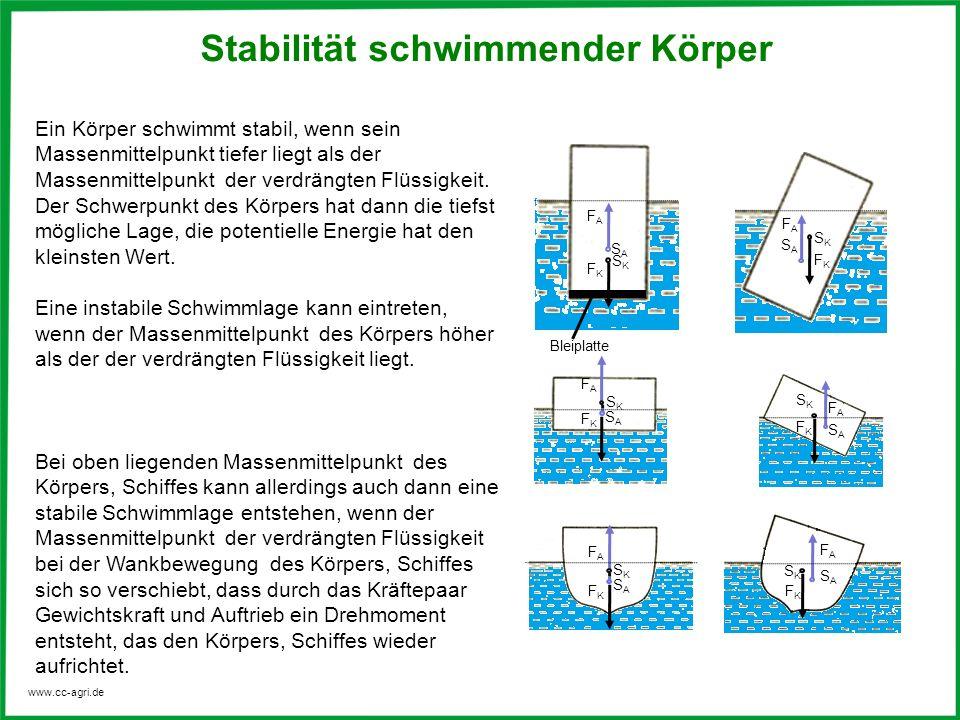 Stabilität schwimmender Körper