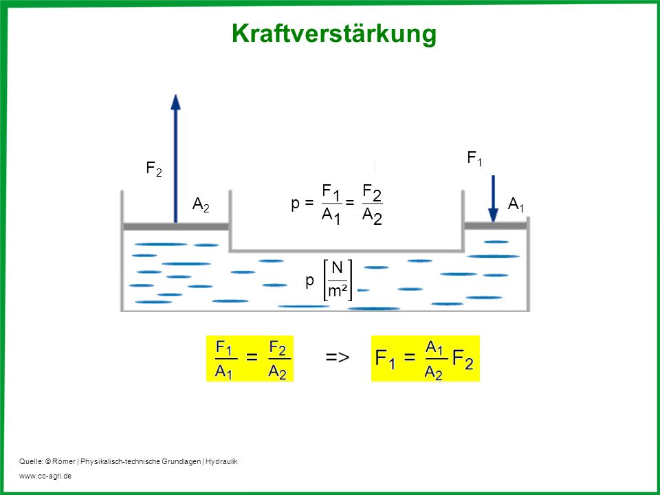 Kraftverstärkung F1 F2 p = F 1 A 1 = F 2 A 2 A2 A1 p N m²