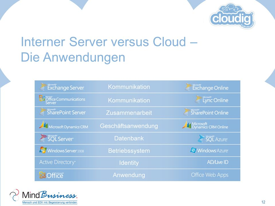 Interner Server versus Cloud – Die Anwendungen