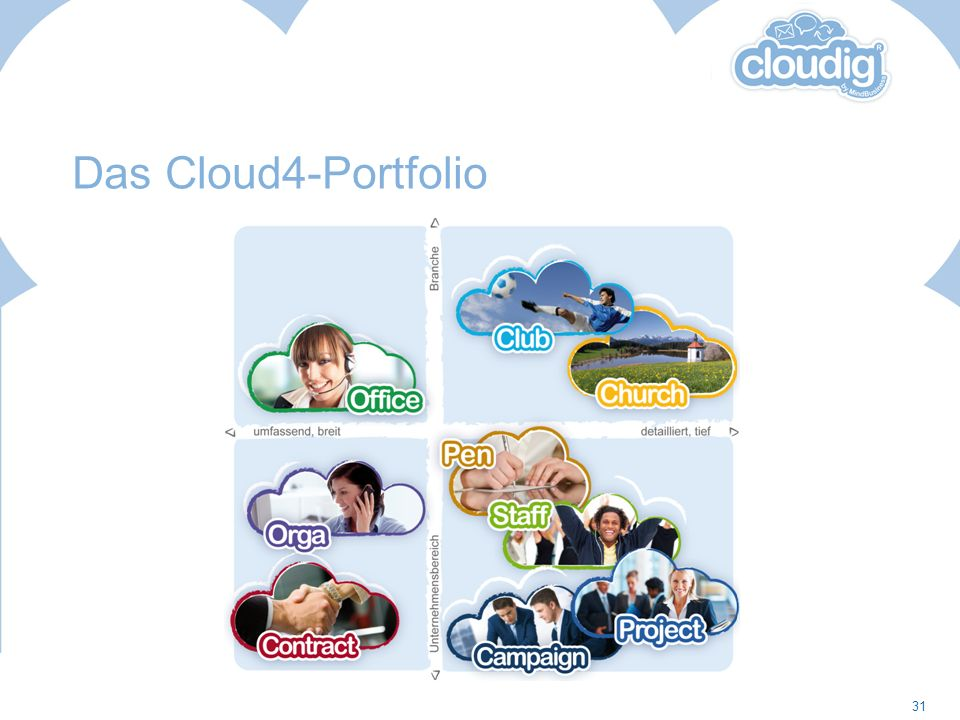 Das Cloud4-Portfolio
