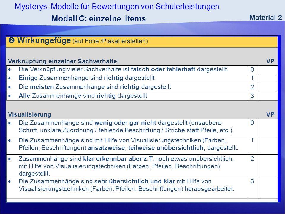 Modell C: einzelne Items  Wirkungefüge (auf Folie /Plakat erstellen)