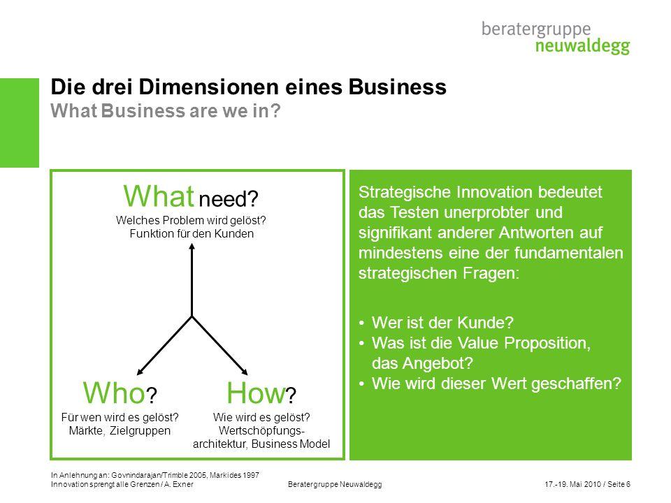 Die drei Dimensionen eines Business What Business are we in