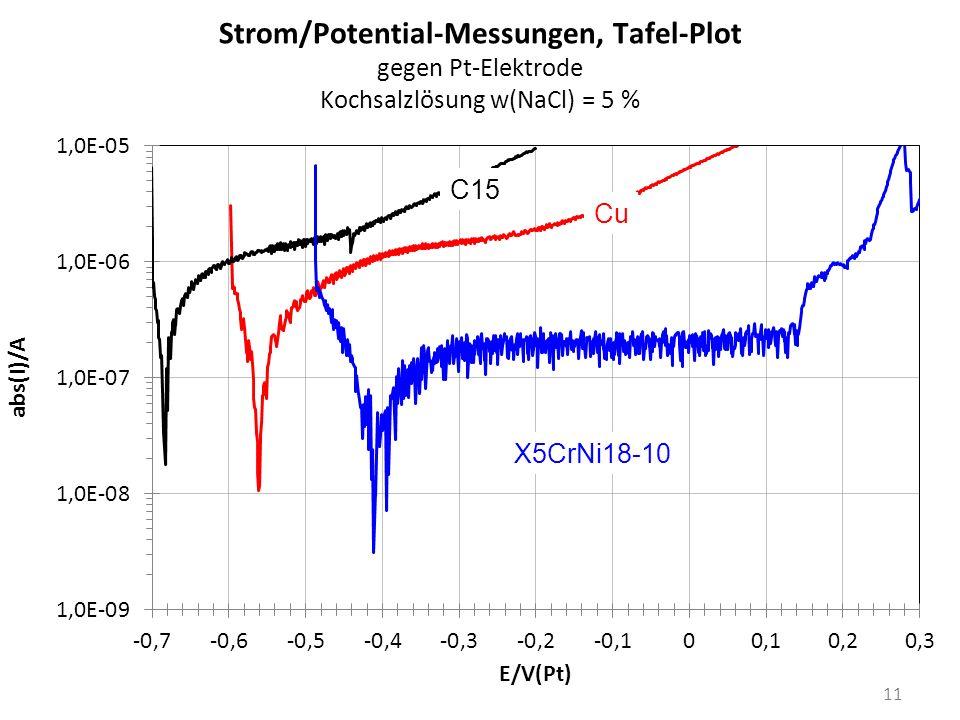 Strom/Potential-Messungen, Tafel-Plot gegen Pt-Elektrode Kochsalzlösung w(NaCl) = 5 %