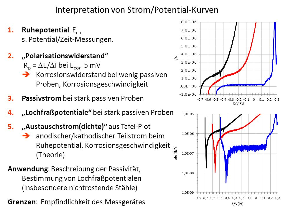 Interpretation von Strom/Potential-Kurven