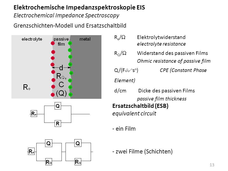 Elektrochemische Impedanzspektroskopie EIS