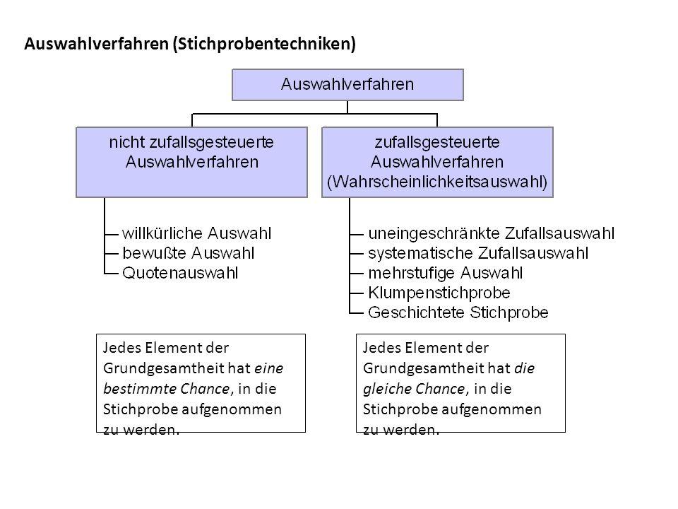 Auswahlverfahren (Stichprobentechniken)