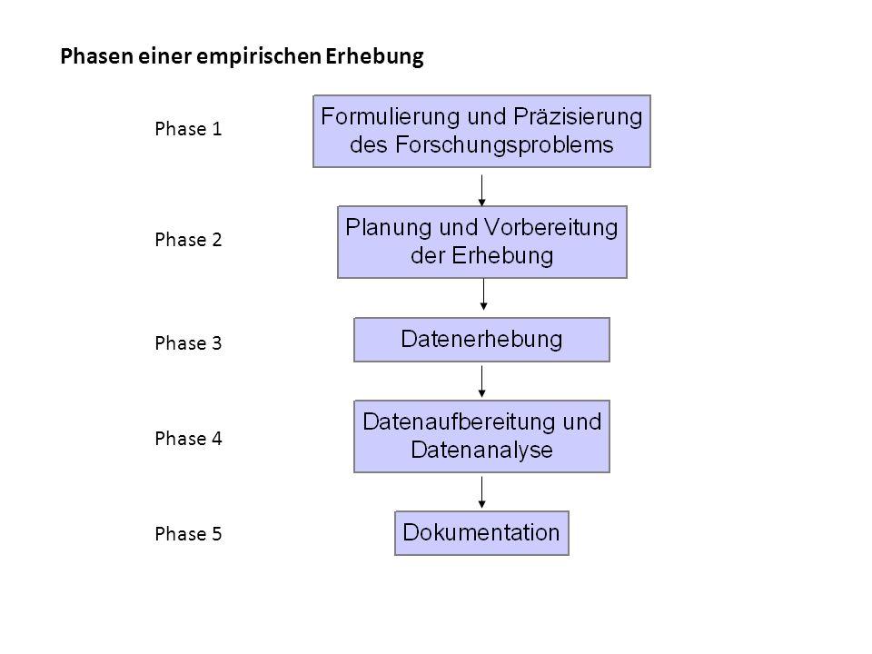 Phasen einer empirischen Erhebung