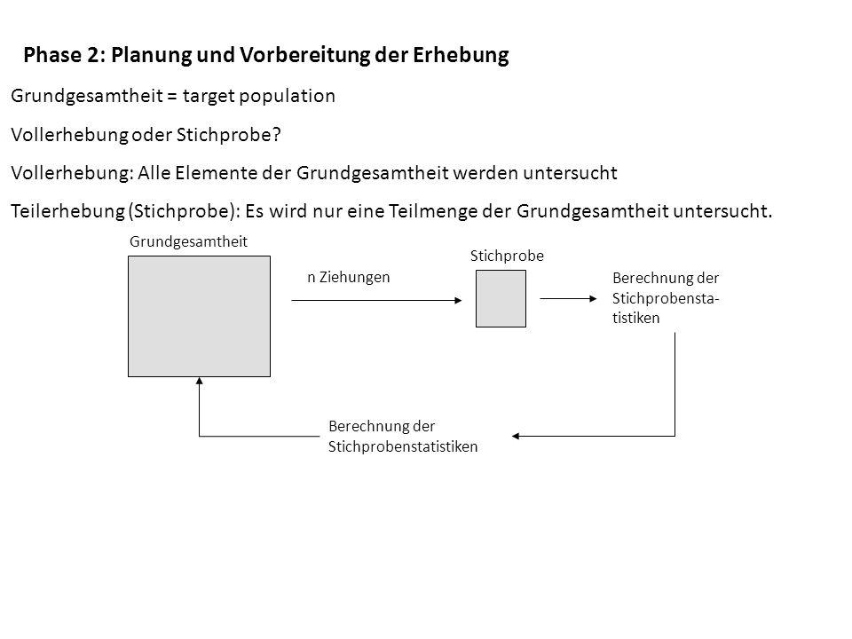 Phase 2: Planung und Vorbereitung der Erhebung