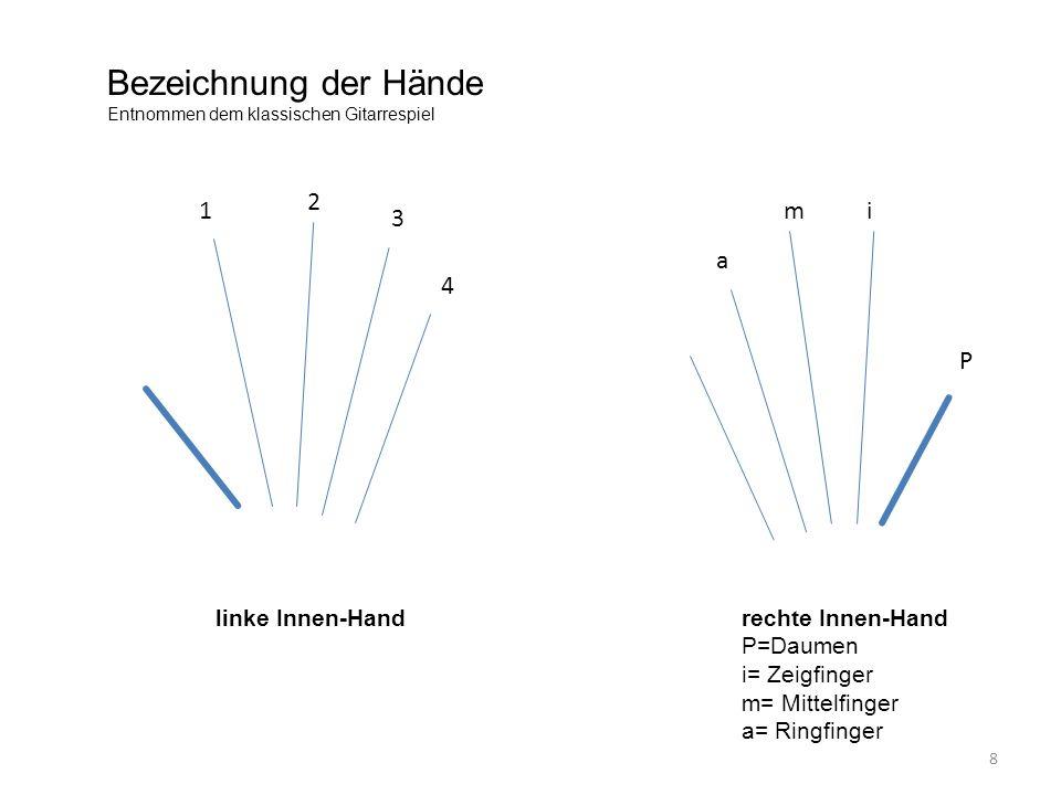 Bezeichnung der Hände 2 1 m i 3 a 4 P linke Innen-Hand