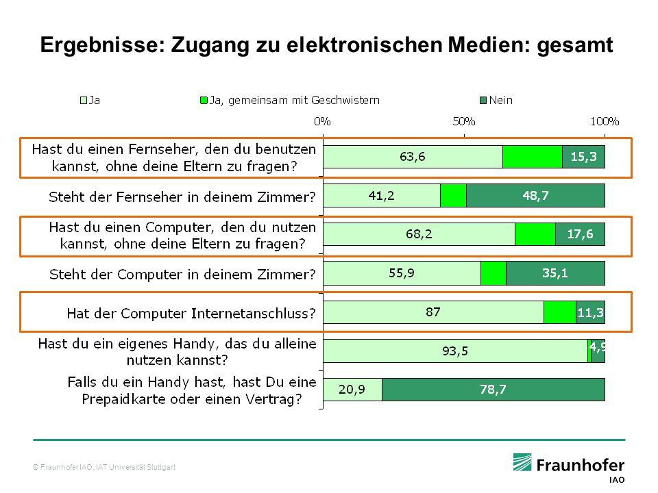 Ergebnisse: Zugang zu elektronischen Medien: gesamt