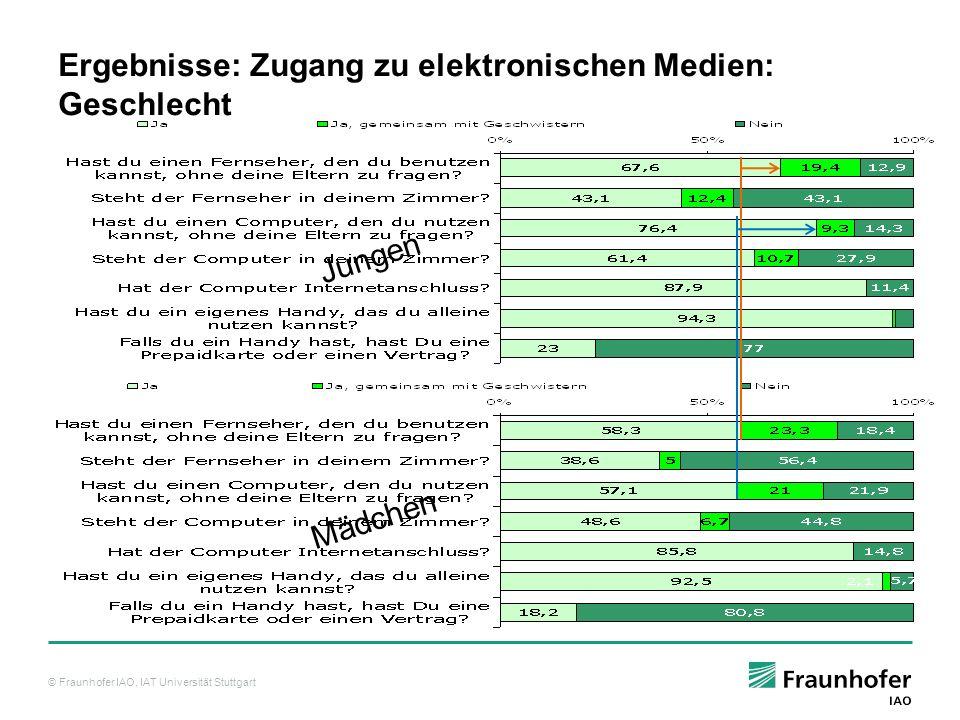 Ergebnisse: Zugang zu elektronischen Medien: Geschlecht