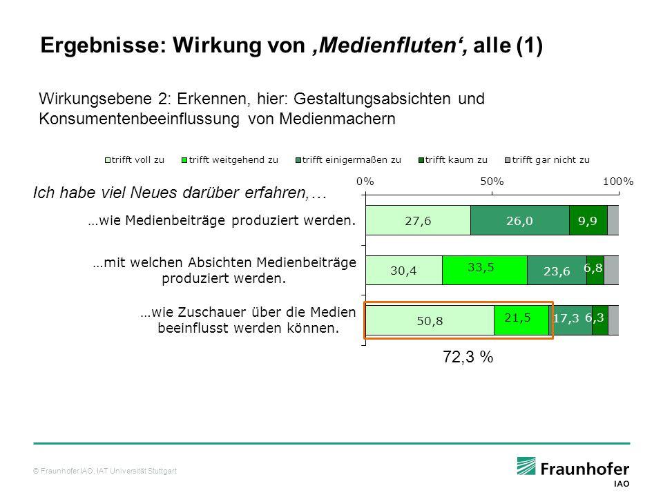 Ergebnisse: Wirkung von 'Medienfluten', alle (1)