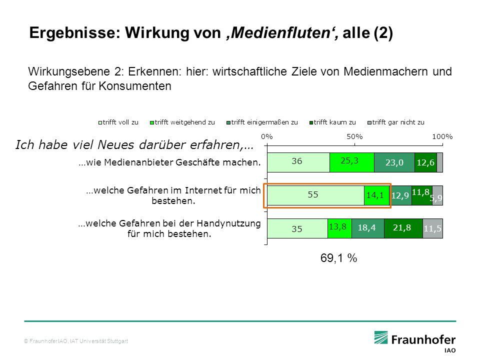 Ergebnisse: Wirkung von 'Medienfluten', alle (2)