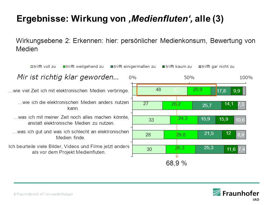 Ergebnisse: Wirkung von 'Medienfluten', alle (3)
