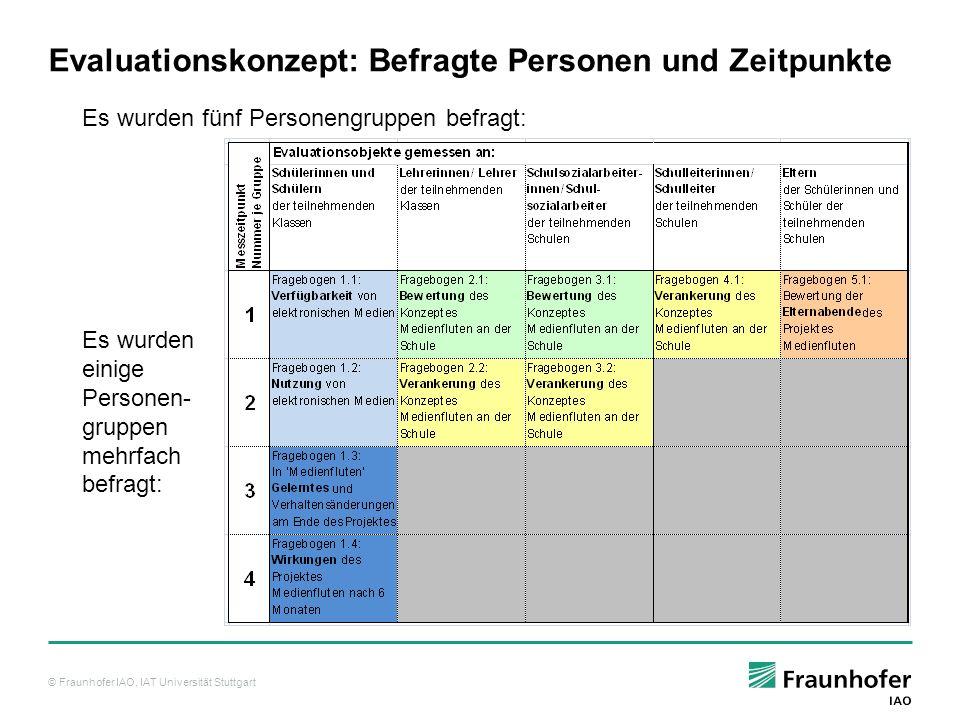 Evaluationskonzept: Befragte Personen und Zeitpunkte