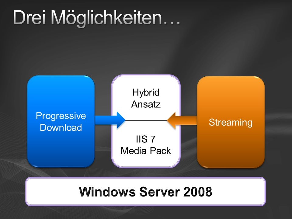 Drei Möglichkeiten… Windows Server 2008 Progressive Download