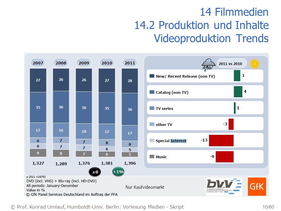 14 Filmmedien 14.2 Produktion und Inhalte Videoproduktion Trends