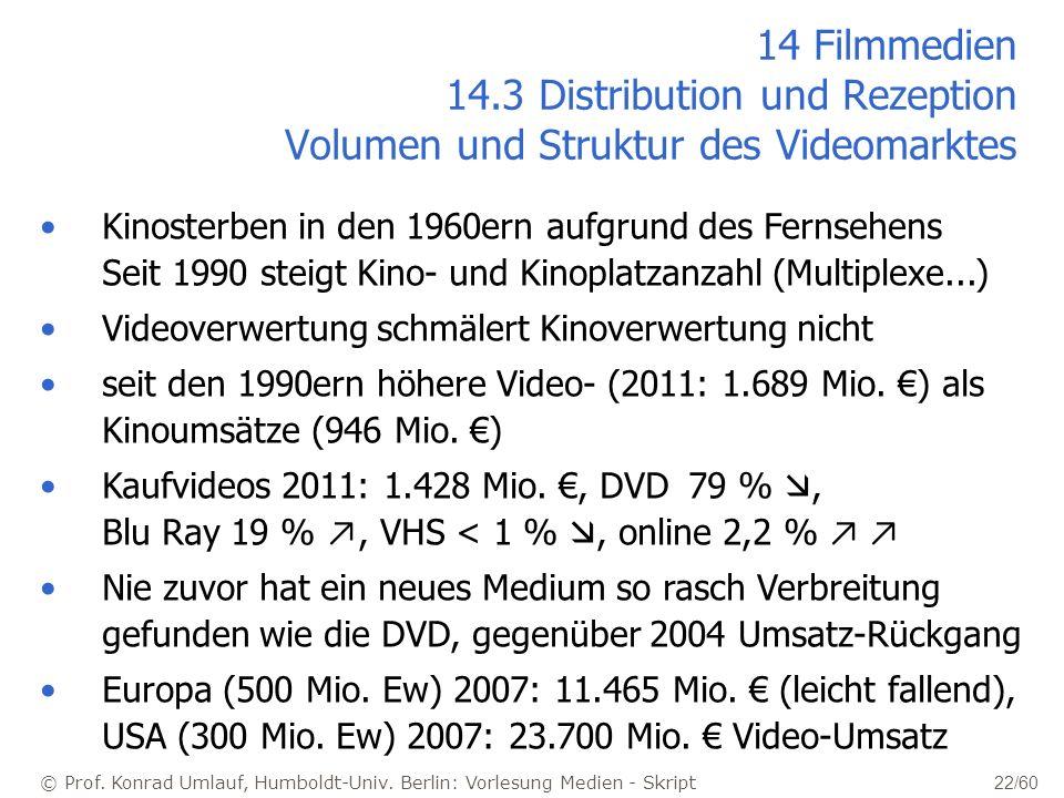 14 Filmmedien 14.3 Distribution und Rezeption Volumen und Struktur des Videomarktes