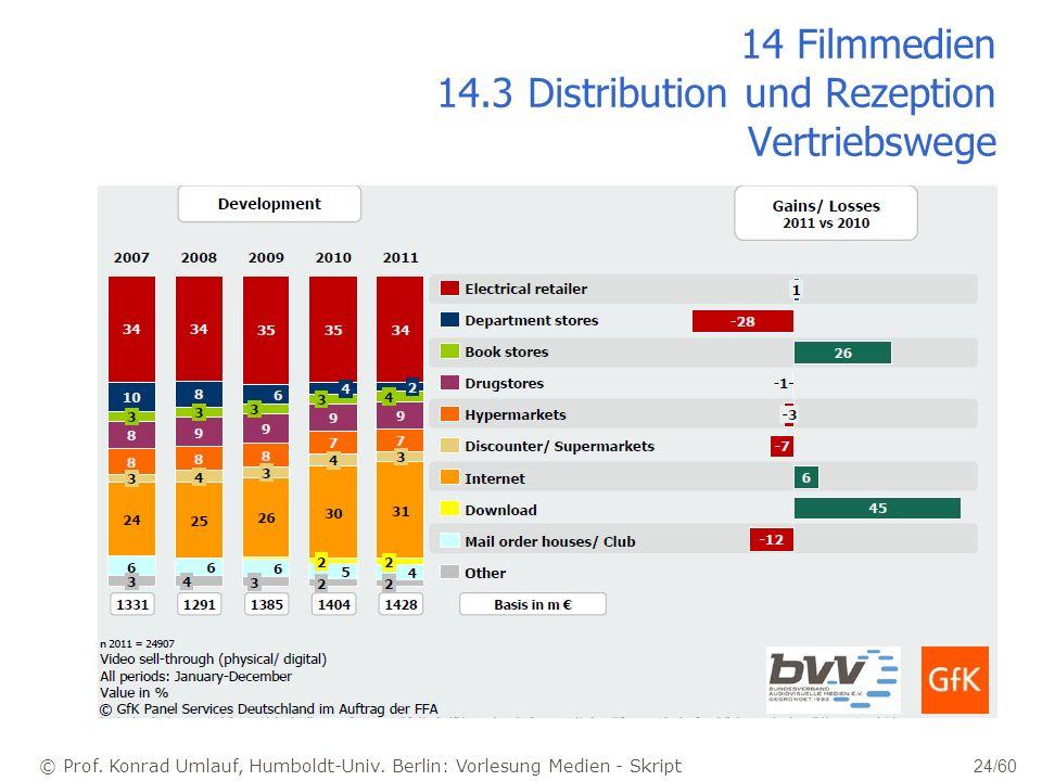 14 Filmmedien 14.3 Distribution und Rezeption Vertriebswege