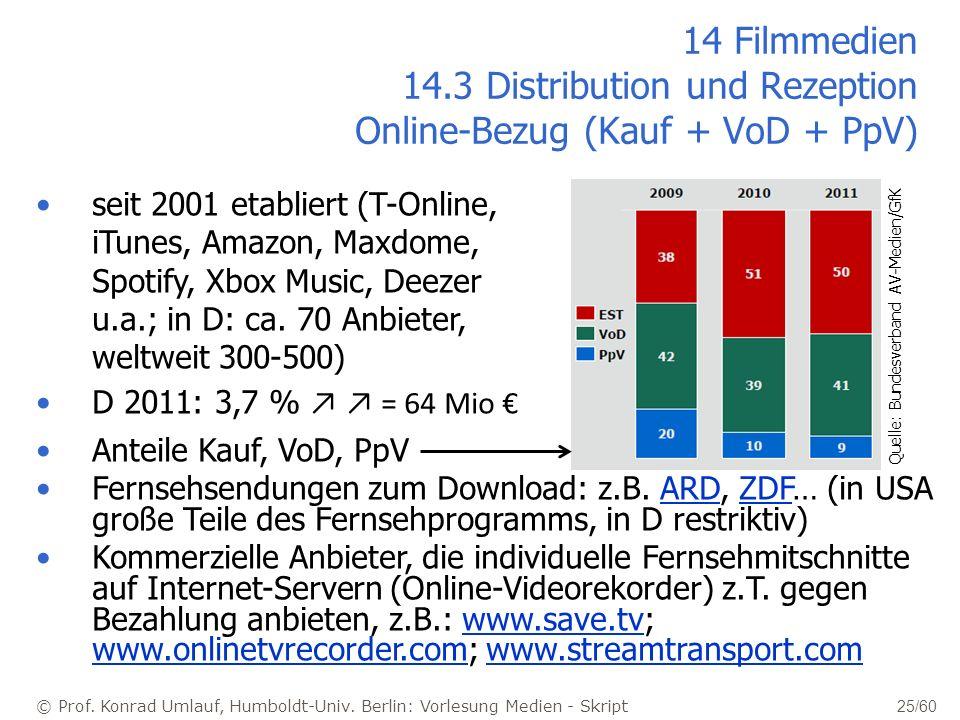 14 Filmmedien 14.3 Distribution und Rezeption Online-Bezug (Kauf + VoD + PpV)