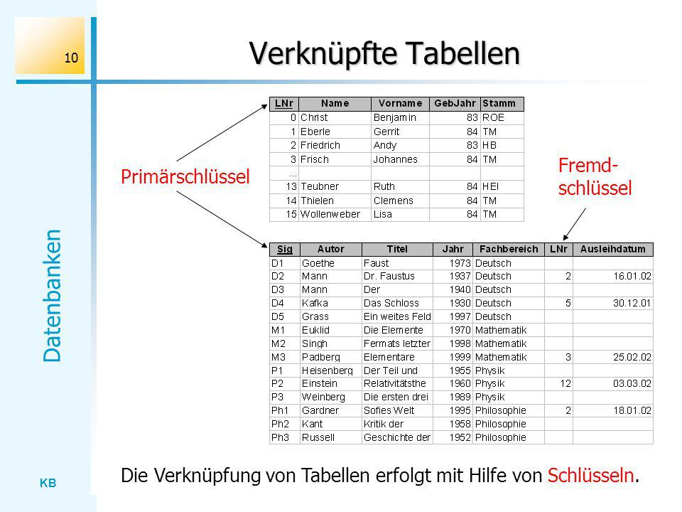 Verknüpfte Tabellen Fremd-schlüssel Primärschlüssel
