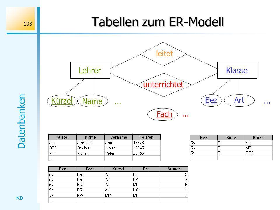 Tabellen zum ER-Modell