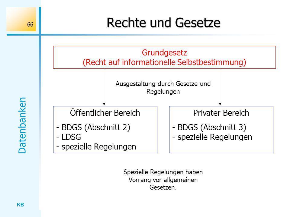 Rechte und Gesetze Grundgesetz