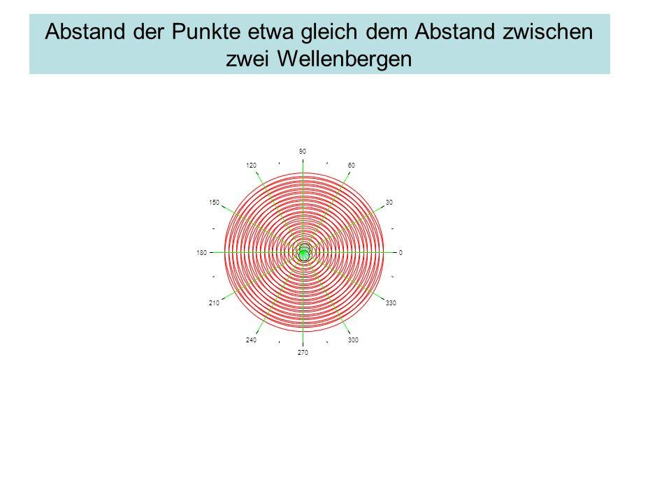 Abstand der Punkte etwa gleich dem Abstand zwischen zwei Wellenbergen