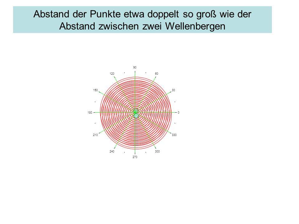 Abstand der Punkte etwa doppelt so groß wie der Abstand zwischen zwei Wellenbergen