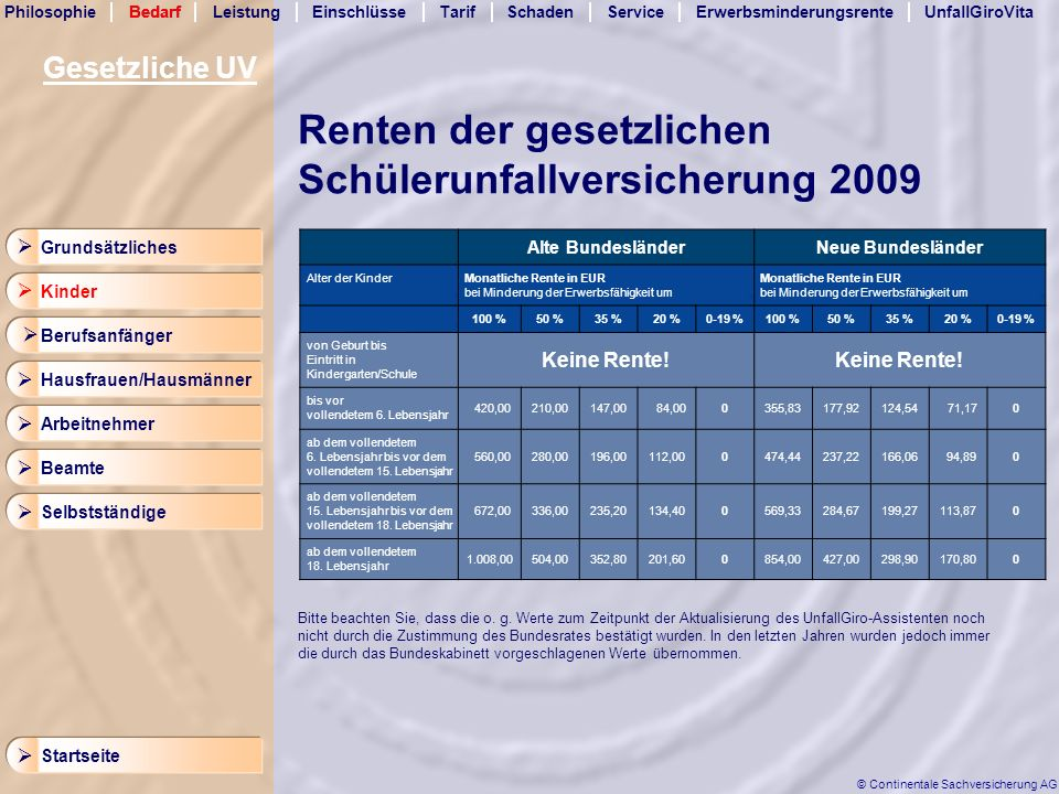 Renten der gesetzlichen Schülerunfallversicherung 2009