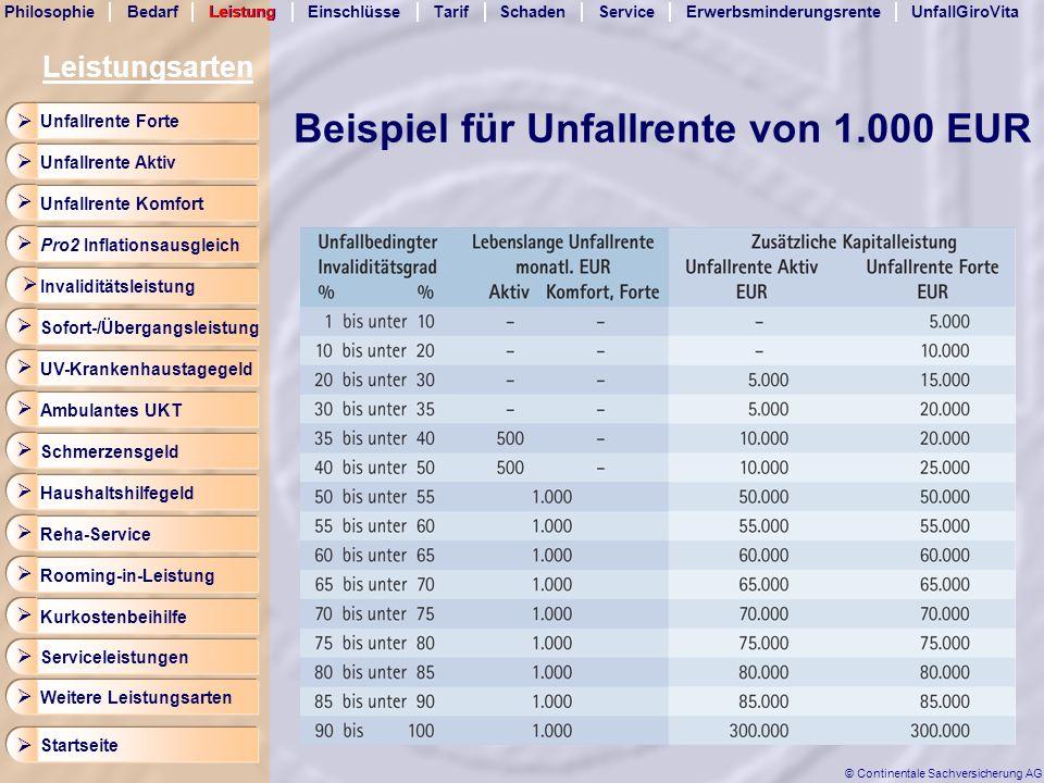 Beispiel für Unfallrente von 1.000 EUR