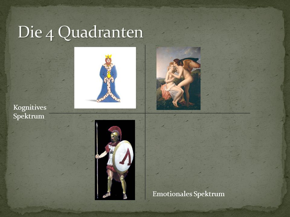 Die 4 Quadranten Kognitives Spektrum Emotionales Spektrum