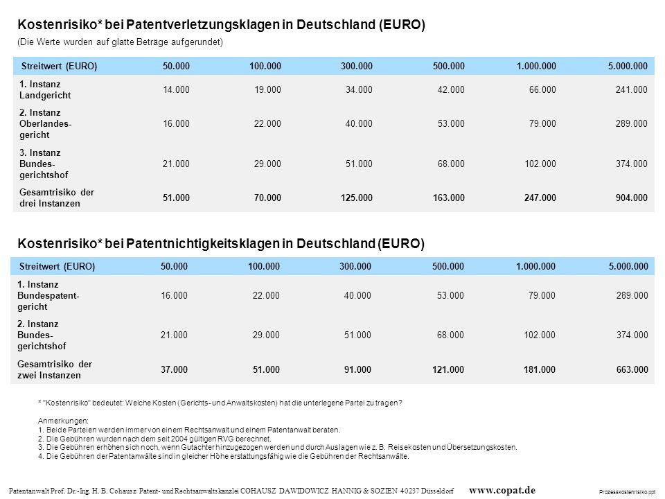 Kostenrisiko* bei Patentnichtigkeitsklagen in Deutschland (EURO)
