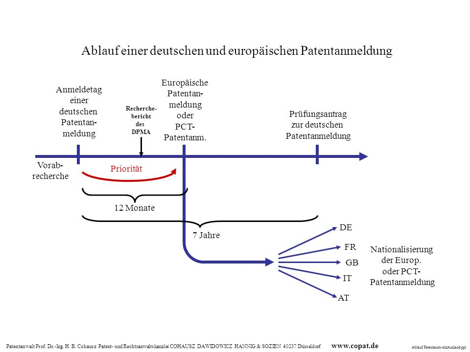 Ablauf einer deutschen und europäischen Patentanmeldung