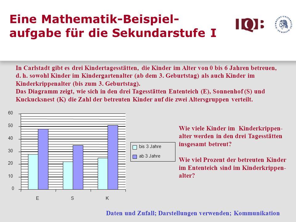 Eine Mathematik-Beispiel-aufgabe für die Sekundarstufe I