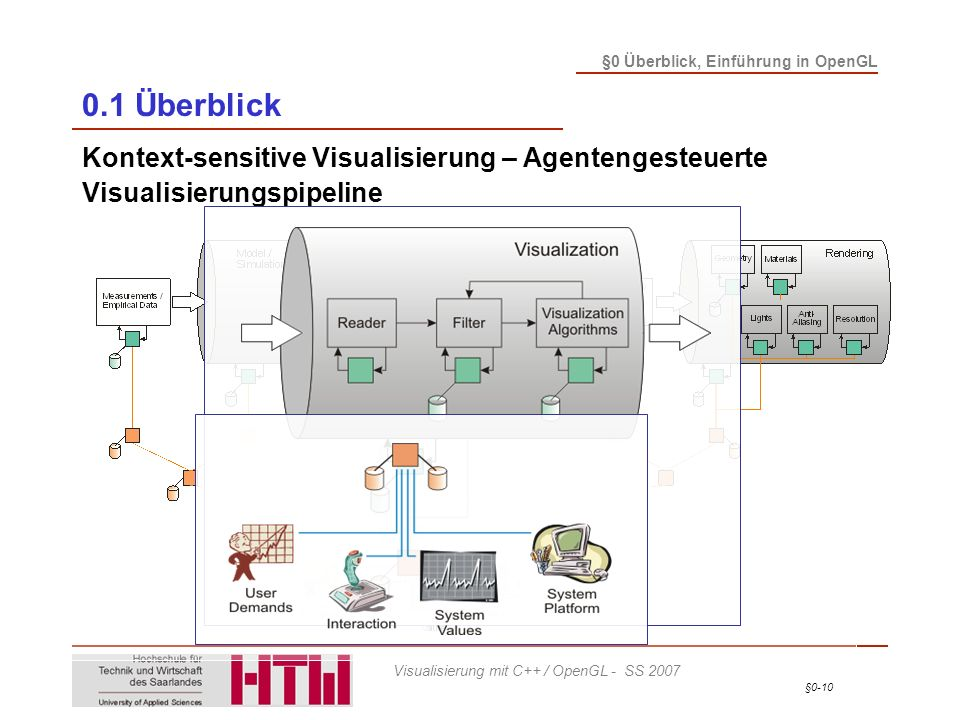 0.1 Überblick Kontext-sensitive Visualisierung – Agentengesteuerte Visualisierungspipeline