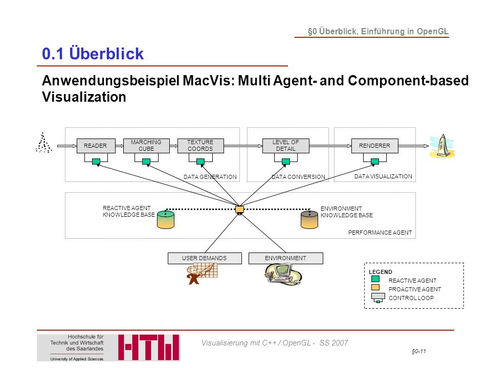 0.1 Überblick Anwendungsbeispiel MacVis: Multi Agent- and Component-based Visualization. PERFORMANCE AGENT.