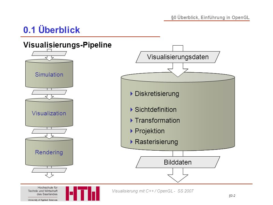 0.1 Überblick Visualisierungs-Pipeline Simulationsdaten