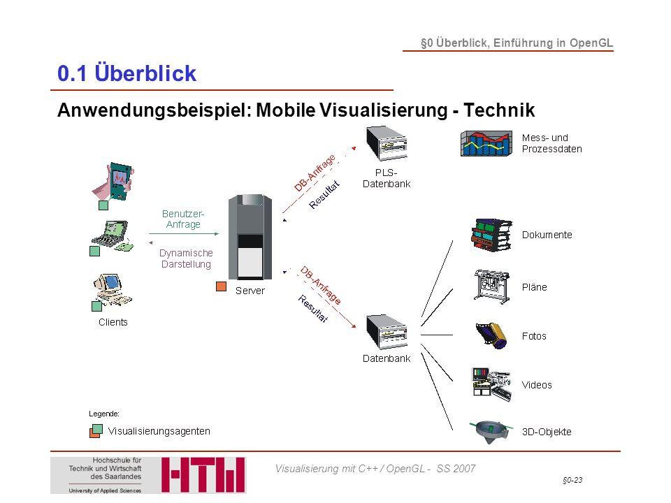 0.1 Überblick Anwendungsbeispiel: Mobile Visualisierung - Technik