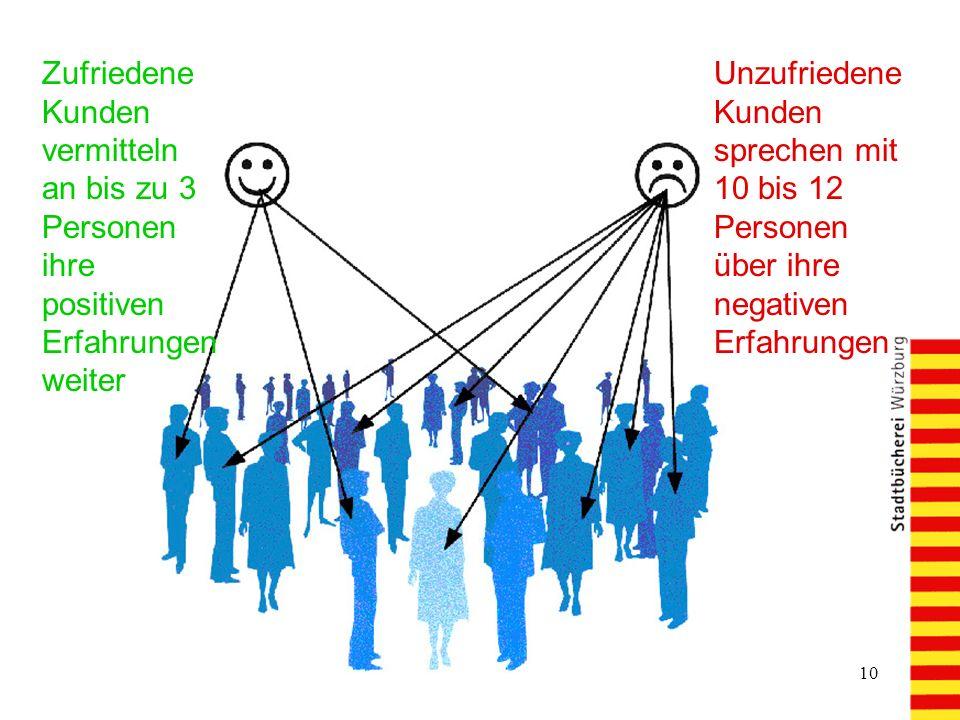 Zufriedene Kunden vermitteln an bis zu 3 Personen ihre positiven Erfahrungen weiter