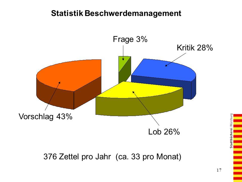 Statistik Beschwerdemanagement